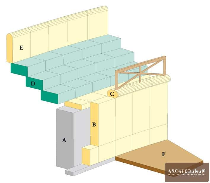 Reconstitution graphique du mur d'arène et du départ des gradins. A: mur maçonné; B: base et orthostate en calcaire; C: couvertine en calcaire; D: gradins en molasse; E: balteus présumé; F: sol d'arène.