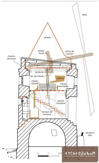Coupe nord-sud du moulin. En couleur, restitution schématique des principaux mécanismes et éléments disparus